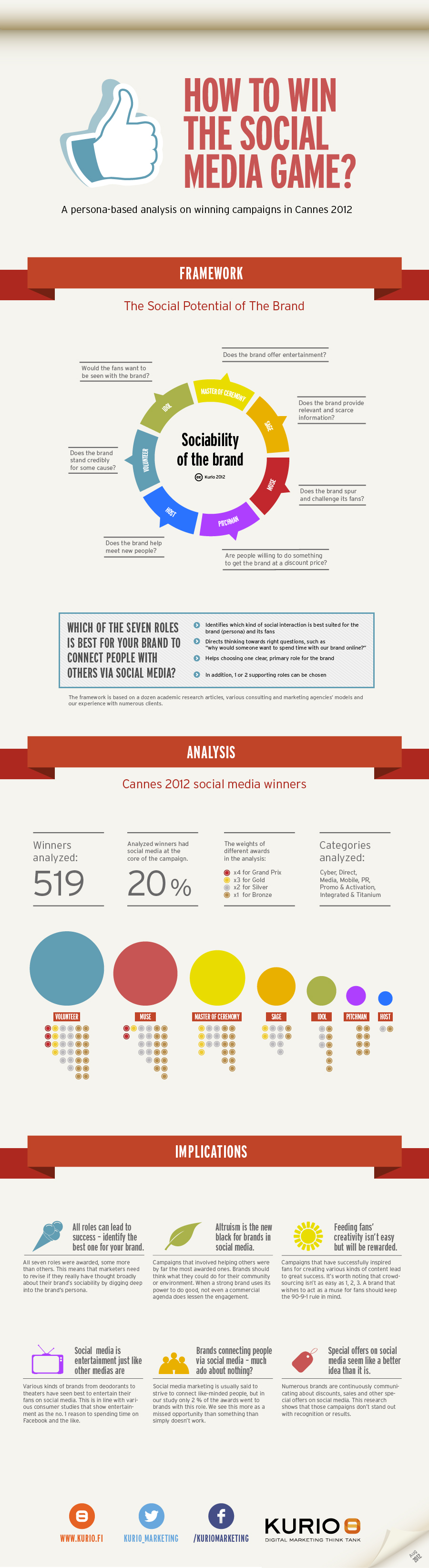 How to win the social media game